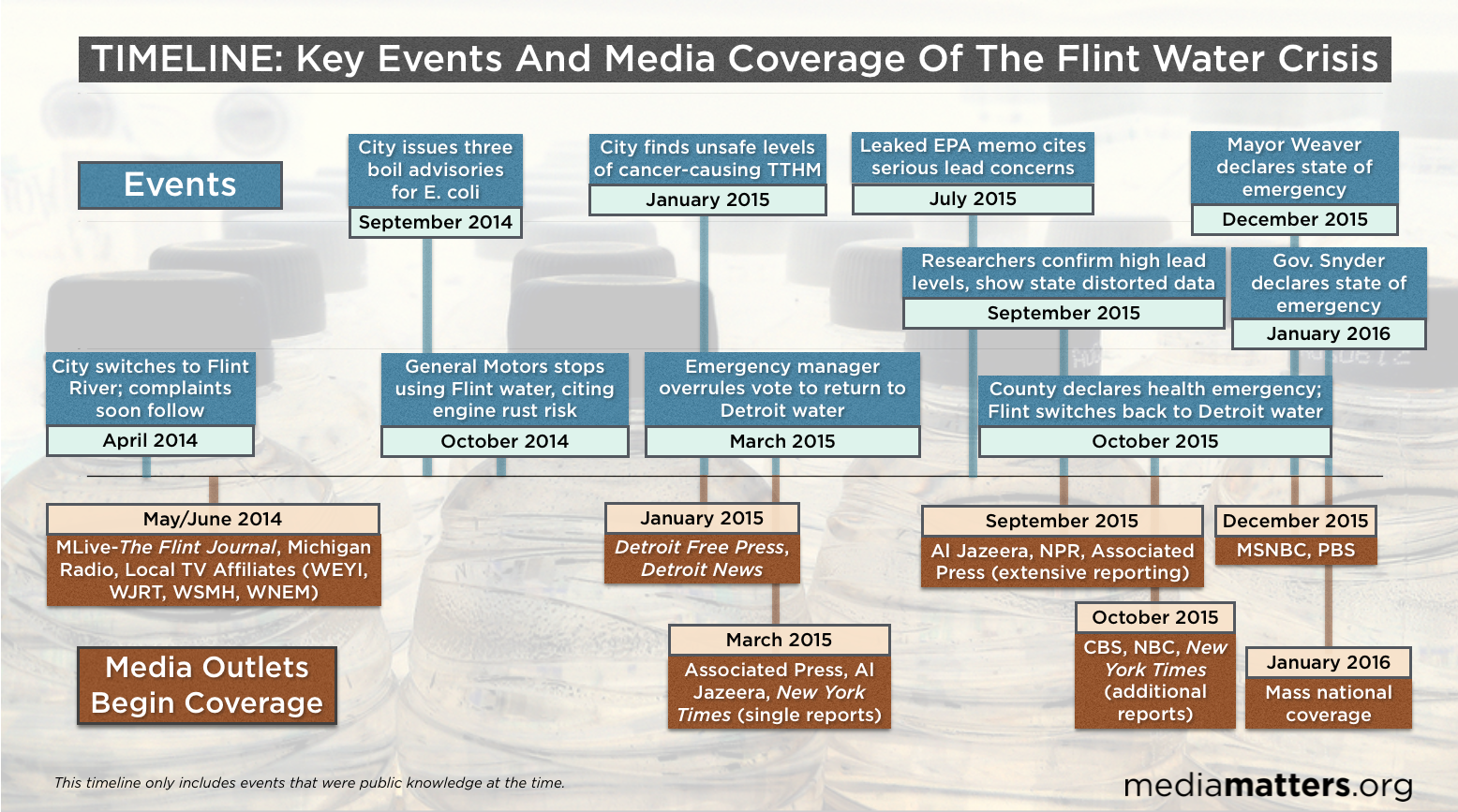 a history of federal bureaucracy in flint michigan Flint, michigan a strong culture is flint is a city which has had a significant portion of an industry leave gm american history, mackinac bridge.